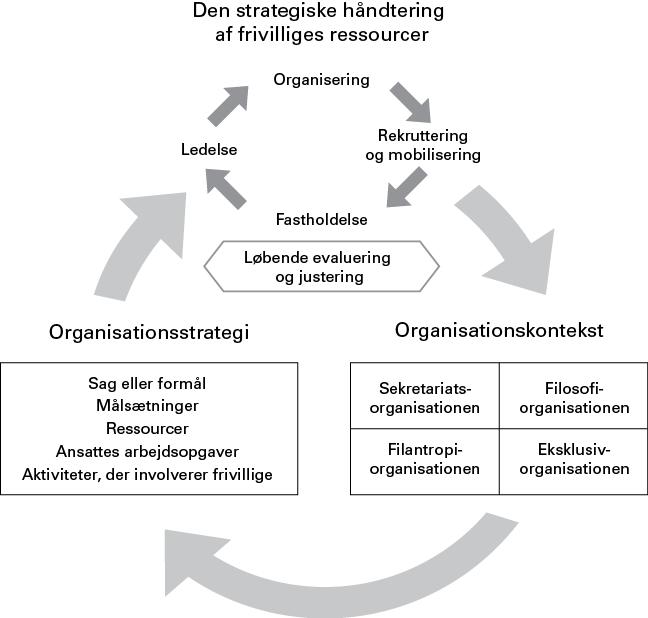 Model over frivilligkoordinering som faglighed